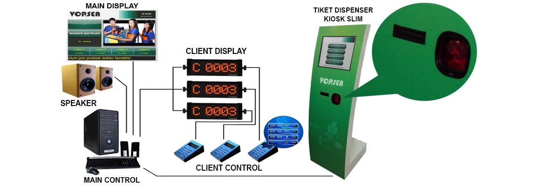 mesin antrian-barcode-touchscreen-vorsea